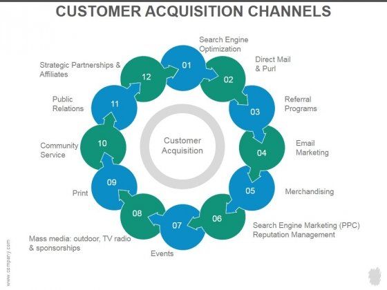 Customer Acquisition Channels Ppt PowerPoint Presentation Introduction