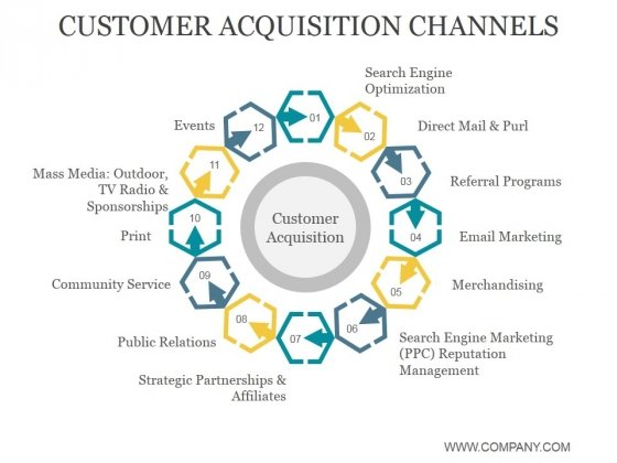 Customer Acquisition Channels Ppt PowerPoint Presentation Visuals