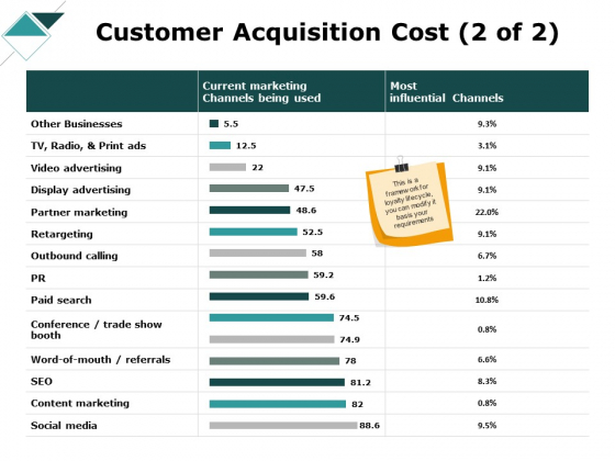 Customer Acquisition Cost Business Ppt PowerPoint Presentation Topics