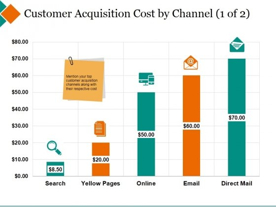 customer acquisition cost by channel template 1 ppt powerpoint