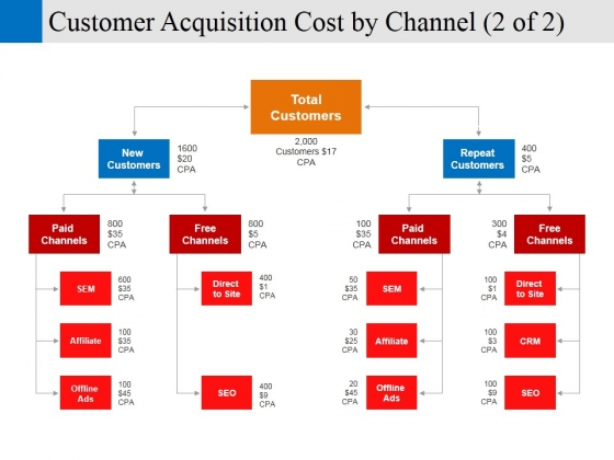 customer acquisition cost by channel template 2 ppt powerpoint presentation inspiration show
