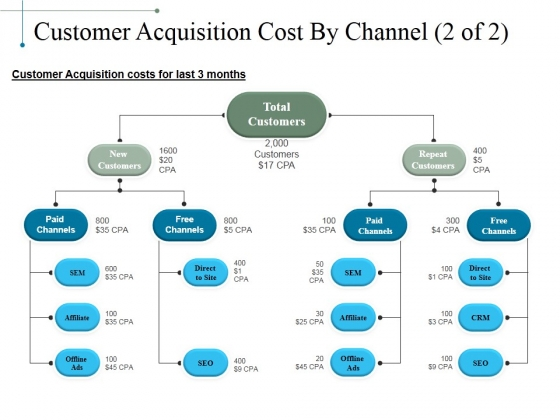 Customer Acquisition Cost By Channel Template 2 Ppt PowerPoint Presentation Slides Guidelines