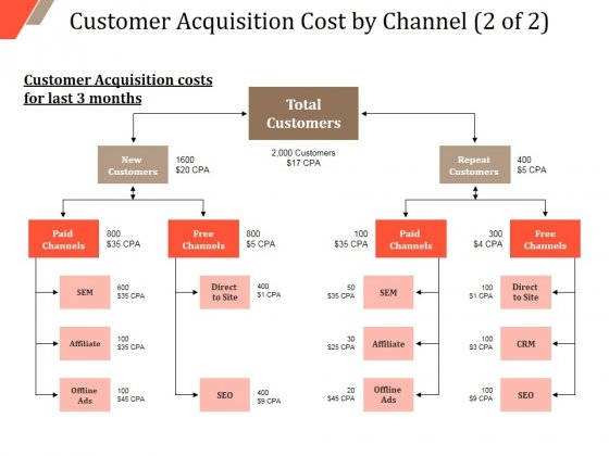 Customer Acquisition Cost By Channel Template 2 Ppt PowerPoint Presentation Summary Visuals