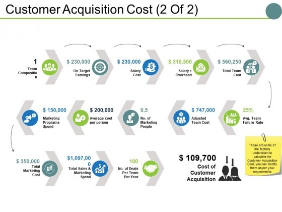 Customer Acquisition Cost Template 2 Ppt PowerPoint Presentation Inspiration Guide