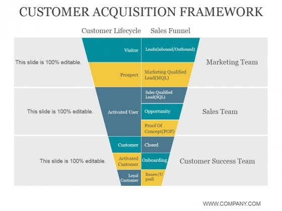 Customer Acquisition Framework Ppt PowerPoint Presentation Layout