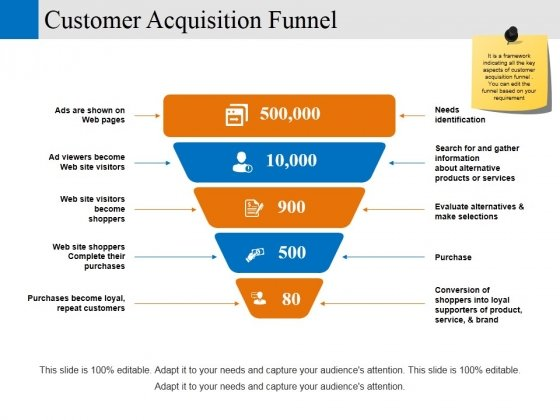 customer acquisition funnel ppt powerpoint presentation ideas templates