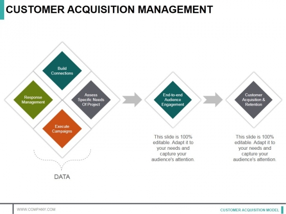 Customer Acquisition Management Ppt PowerPoint Presentation Visual Aids Infographics