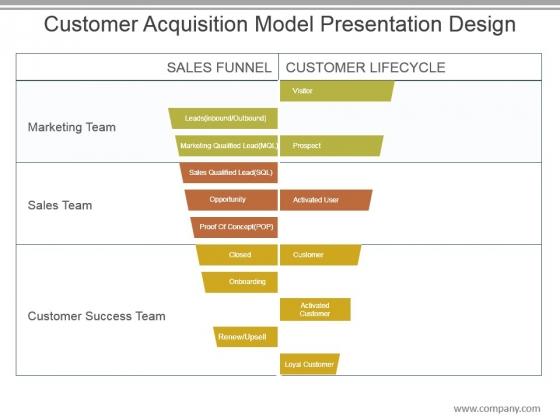 Customer Acquisition Model Presentation Design