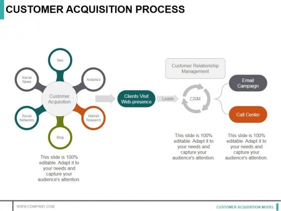 Customer Acquisition Process Ppt PowerPoint Presentation Infographics Master Slide