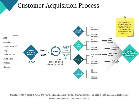 Customer Acquisition Process Ppt PowerPoint Presentation Professional Example File