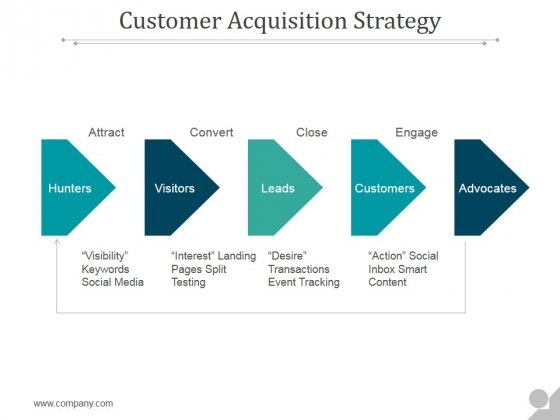Customer Acquisition Strategy Ppt PowerPoint Presentation Introduction