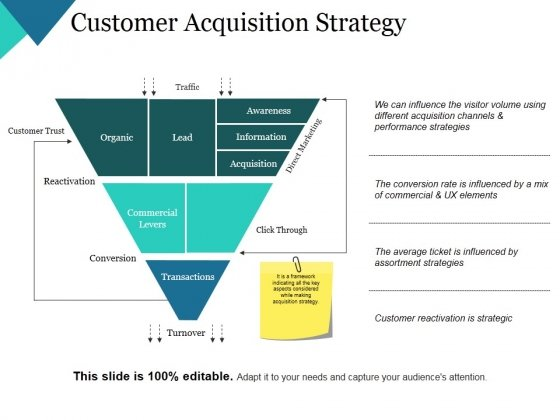 Customer Acquisition Strategy Ppt Powerpoint Presentation Show