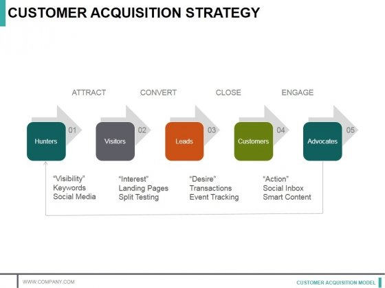 Customer Acquisition Strategy Template 1 Ppt Powerpoint Presentation