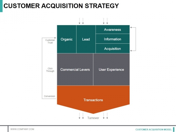 Customer Acquisition Strategy Template 2 Ppt PowerPoint Presentation Infographic Example Topics