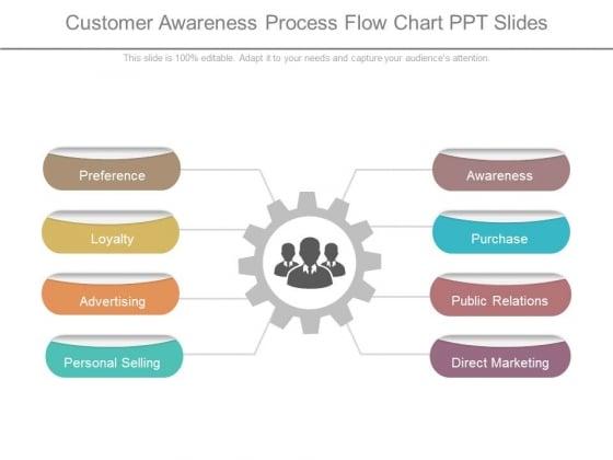 Customer Awareness Process Flow Chart Ppt Slides Powerpoint Templates