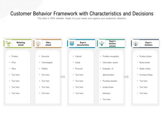 Customer Behavior Framework With Characteristics And Decisions Ppt PowerPoint Presentation Slides Example Introduction PDF