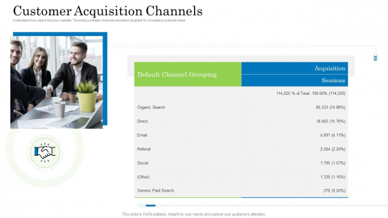 Customer Behavioral Data And Analytics Customer Acquisition Channels Formats PDF