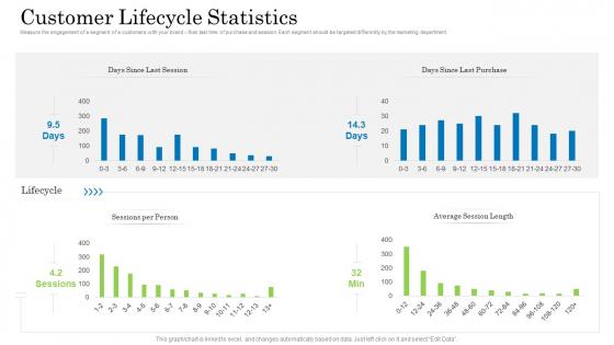 Customer Behavioral Data And Analytics Customer Lifecycle Statistics Elements PDF