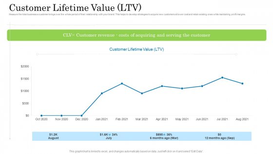 Customer Behavioral Data And Analytics Customer Lifetime Value Ltv Graphics PDF