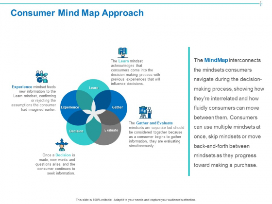 Customer Buying Judgment Process Consumer Mind Map Approach Ppt PowerPoint Presentation Portfolio Slide Download PDF