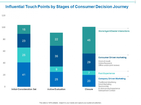 Customer Buying Judgment Process Influential Touch Points By Stages Of Consumer Decision Journey Mockup PDF