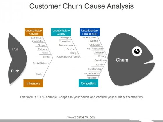 Customer Churn Cause Analysis Template 2 Ppt PowerPoint Presentation Portfolio Maker