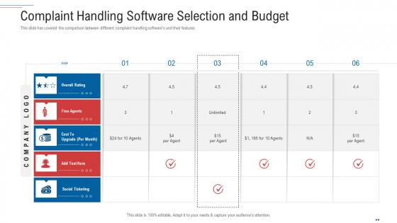 Customer Complaint Handling Process Complaint Handling Software Selection And Budget Demonstration PDF