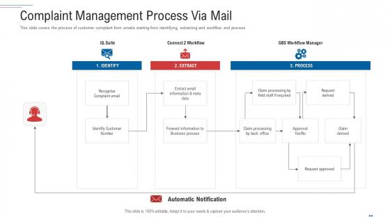 Customer Complaint Handling Process Complaint Management Process Via Mail Structure PDF