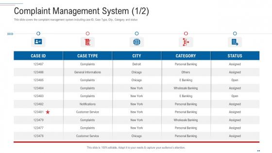 Customer Complaint Handling Process Complaint Management System City Infographics PDF