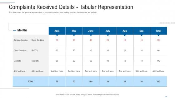 Customer Complaint Handling Process Complaints Received Details Tabular Representation Professional PDF