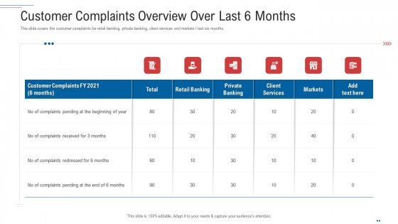 Customer Complaint Handling Process Customer Complaints Overview Over Last 6 Months Themes PDF