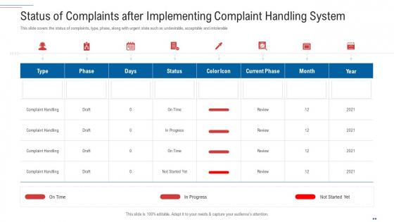 Customer Complaint Handling Process Status Of Complaints After Implementing Complaint Handling System Graphics PDF