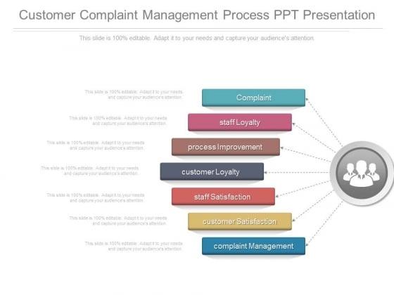 Customer Complaint Management Process Ppt Presentation