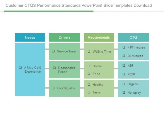 Customer Ctqs Performance Standards Powerpoint Slide Templates Download