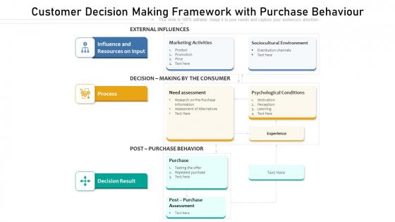 Customer Decision Making Framework With Purchase Behaviour Background PDF
