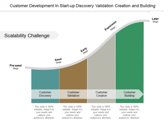 Customer Development In Start Up Discovery Validation Creation And Building Ppt PowerPoint Presentation Pictures
