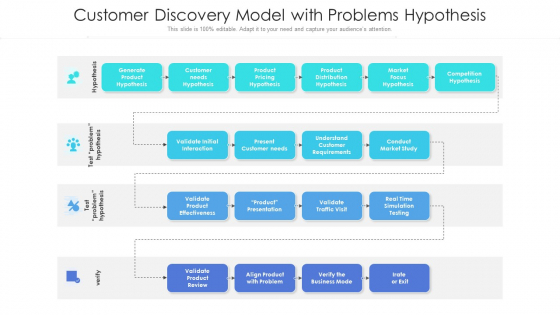 Customer Discovery Model With Problems Hypothesis Ppt Ideas Graphics Download PDF