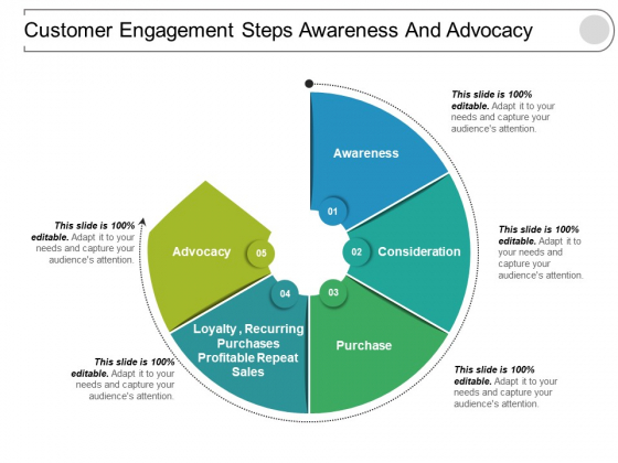 Customer Engagement Steps Awareness And Advocacy Ppt PowerPoint Presentation Ideas Infographic Template