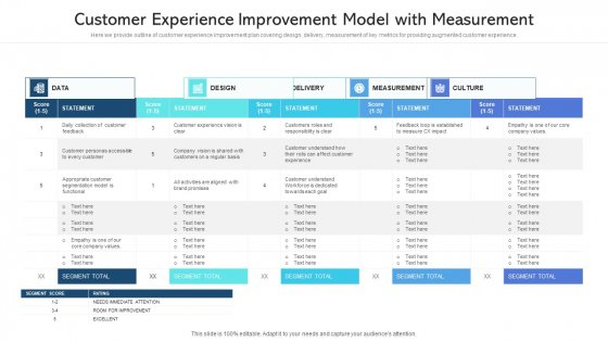 Customer Experience Improvement Model With Measurement Inspiration PDF