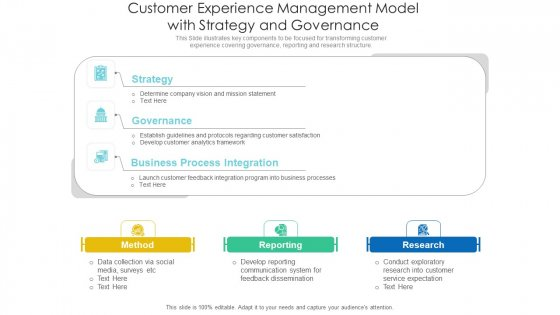 Customer Experience Management Model With Strategy And Governance Background PDF