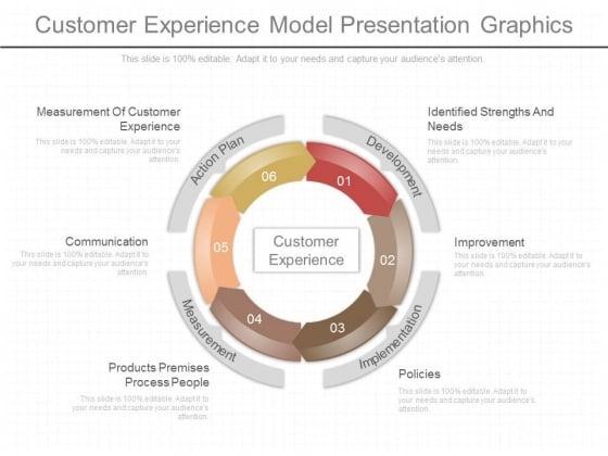 Customer Experience Model Presentation Graphics