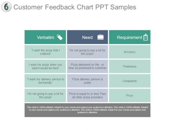 Customer Feedback Chart Ppt Samples
