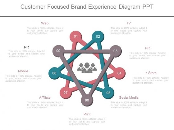 Customer Focused Brand Experience Diagram Ppt