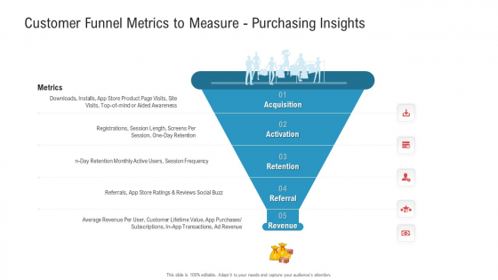Customer Funnel Metrics To Measure Purchasing Insights Ppt Model Graphics Pictures PDF