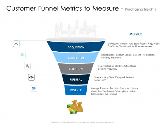 Customer Funnel Metrics To Measure Purchasing Insights Summary PDF