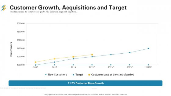 Customer Growth Acquisitions And Target Ppt Gallery Vector PDF