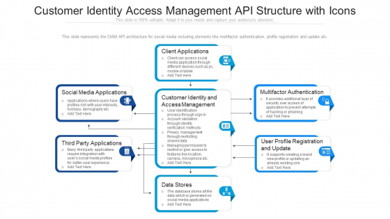 Customer Identity Access Management API Structure With Icons Ppt File Smartart PDF