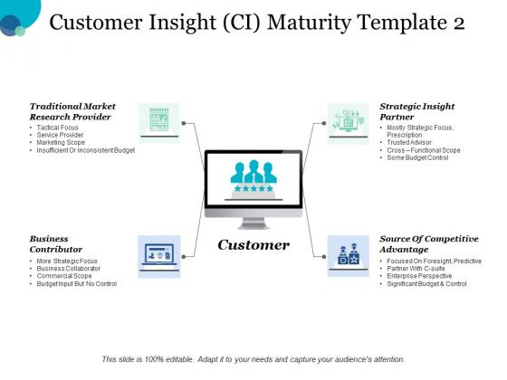 Customer Insight Ci Maturity Business Contributor Ppt PowerPoint Presentation Show Aids
