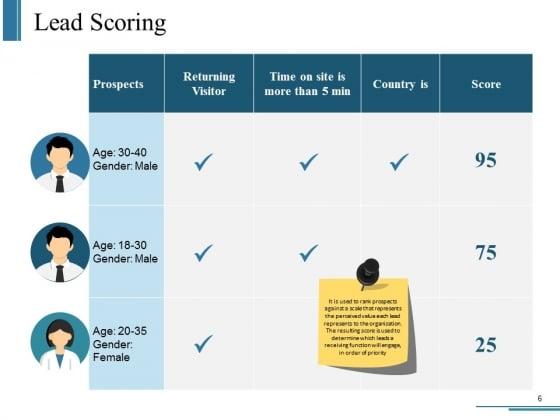 Customer_Journey_Framework_Steps_Ppt_PowerPoint_Presentation_Complete_Deck_With_Slides_Slide_6