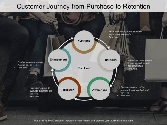 Customer Journey From Purchase To Retention Ppt PowerPoint Presentation Layouts Layout Ideas